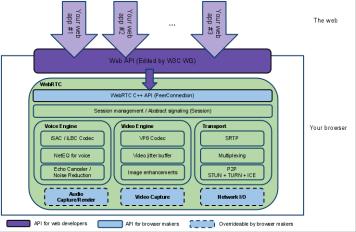 WebRTCpublicdiagramforwebsite (2)